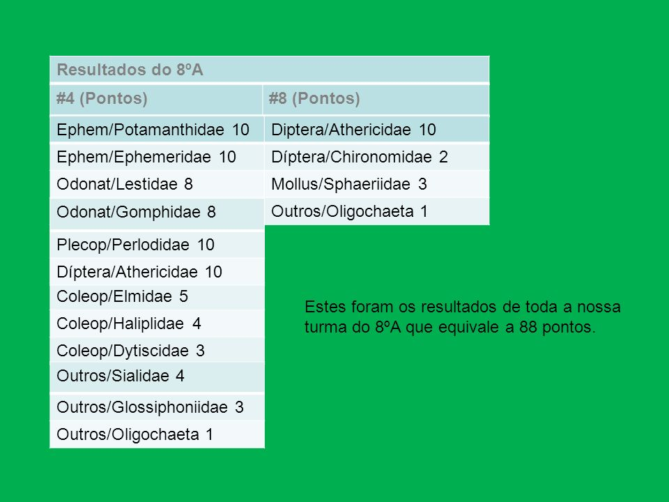 Resultados do 8ºA #4 (Pontos) #8 (Pontos) Ephem/Potamanthidae 10. Ephem/Ephemeridae 10. Odonat/Lestidae 8.