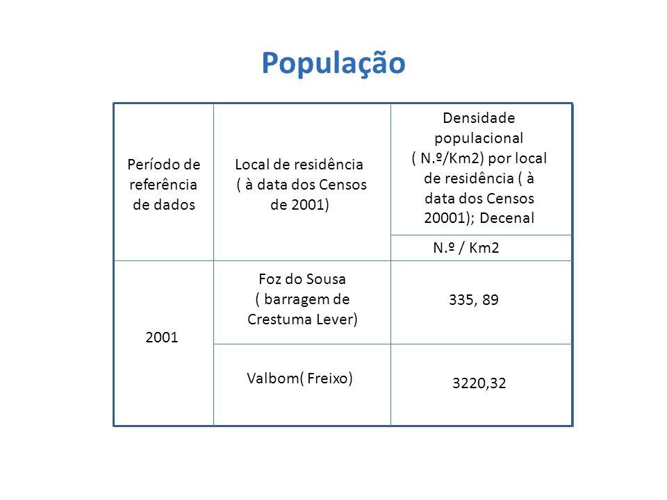 População Densidade populacional ( N.º/Km2) por local de residência ( à data dos Censos 20001); Decenal.