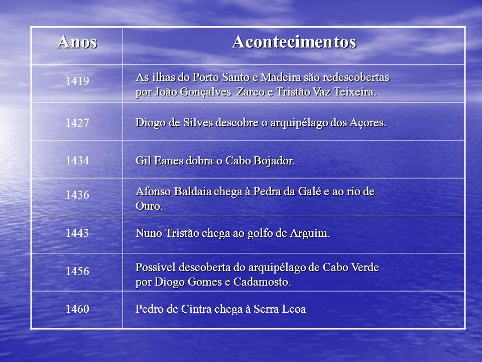 Anos Acontecimentos. As ilhas do Porto Santo e Madeira são redescobertas por João Gonçalves Zarco e Tristão Vaz Teixeira.