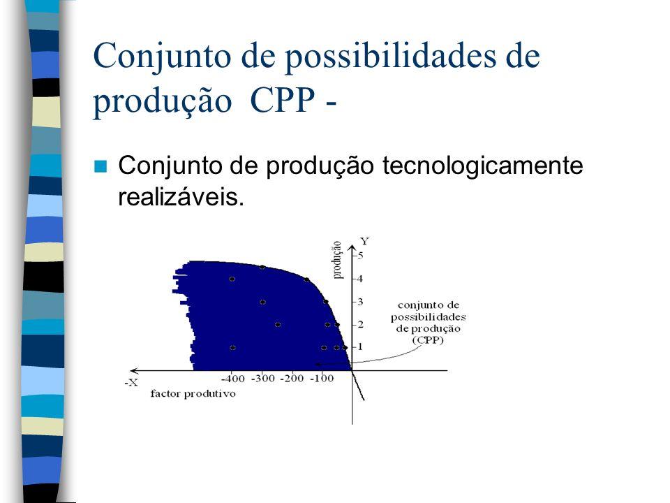 Conjunto de possibilidades de produção CPP -