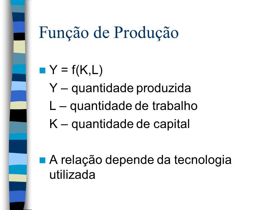 Função de Produção Y = f(K,L) Y – quantidade produzida