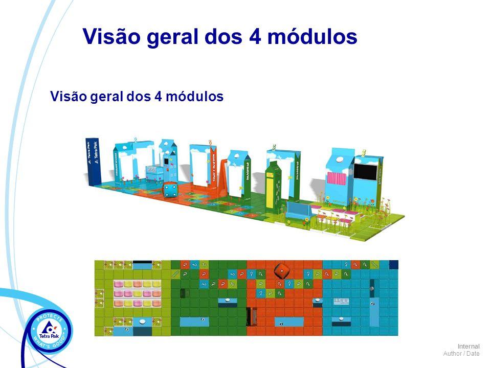 Visão geral dos 4 módulos