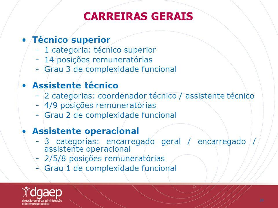 CARREIRAS GERAIS Técnico superior Assistente técnico