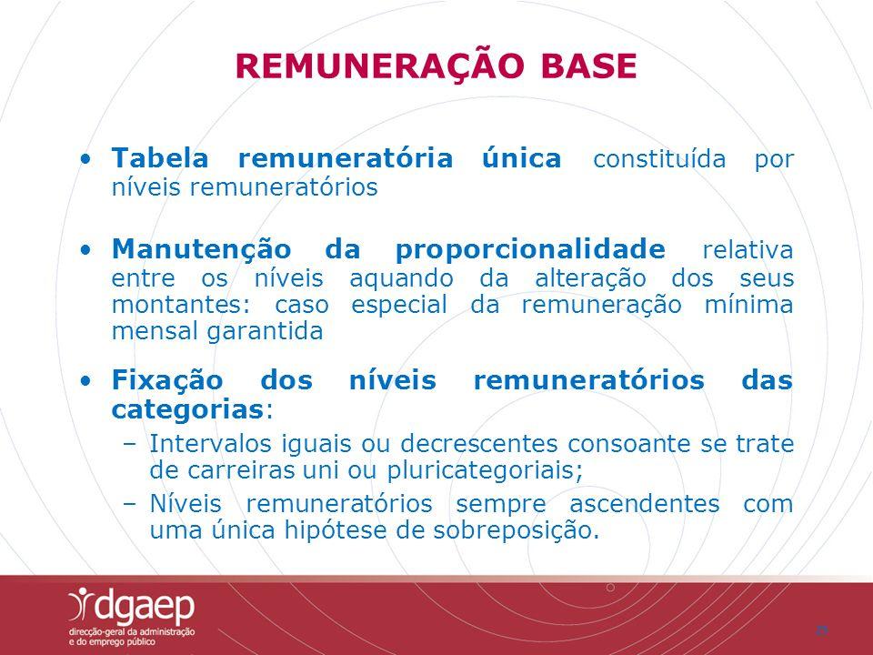 REMUNERAÇÃO BASE Tabela remuneratória única constituída por níveis remuneratórios.