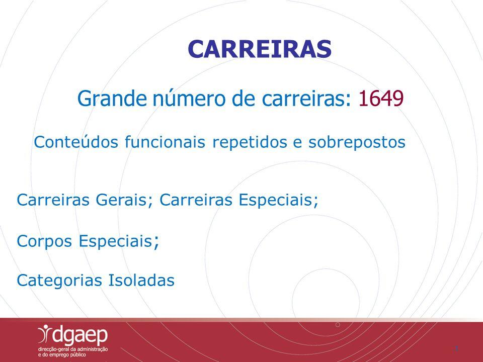 CARREIRAS Grande número de carreiras: 1649