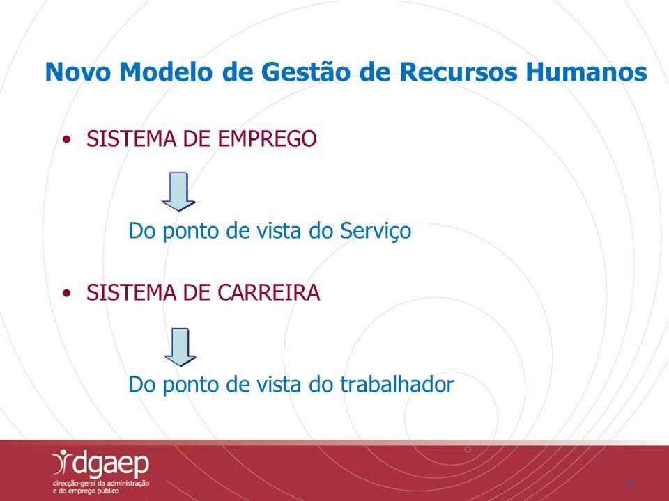 Novo Modelo de Gestão de Recursos Humanos