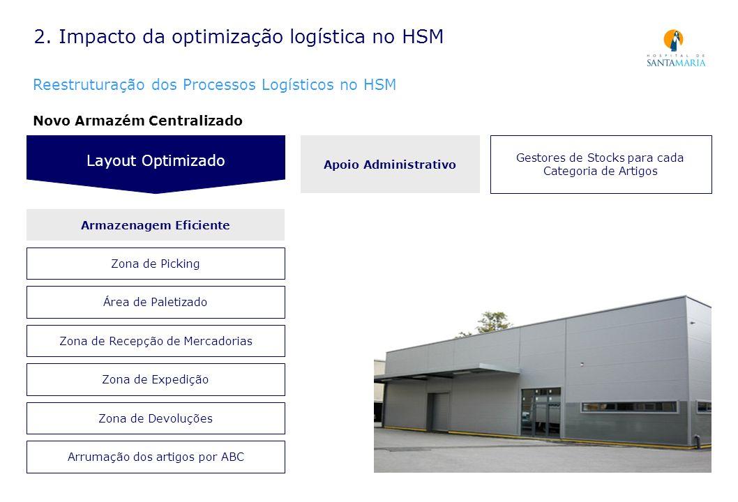 2. Impacto da optimização logística no HSM