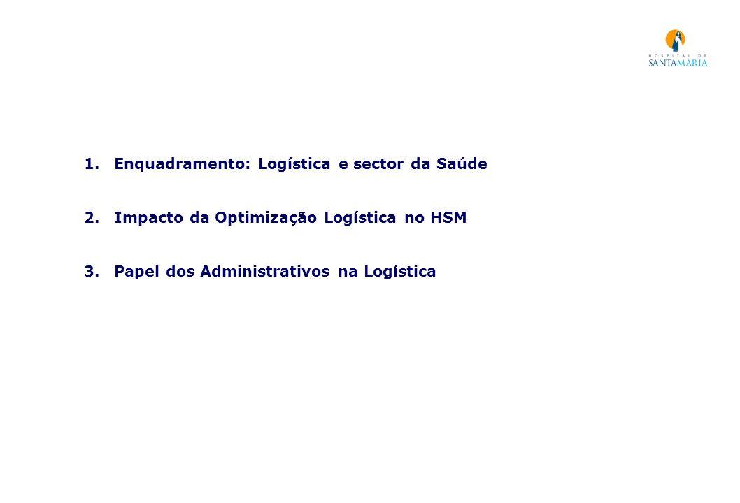 Enquadramento: Logística e sector da Saúde