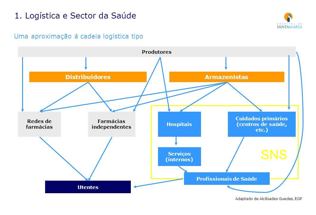 1. Logística e Sector da Saúde
