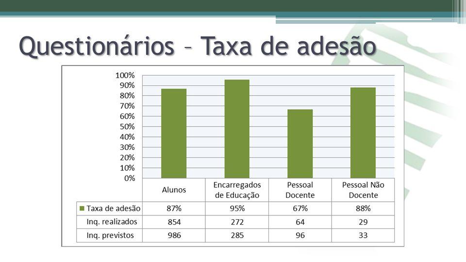 Questionários – Taxa de adesão