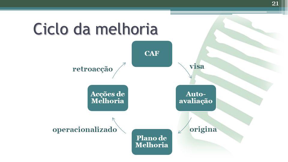 Ciclo da melhoria 21 visa retroacção operacionalizado origina CAF