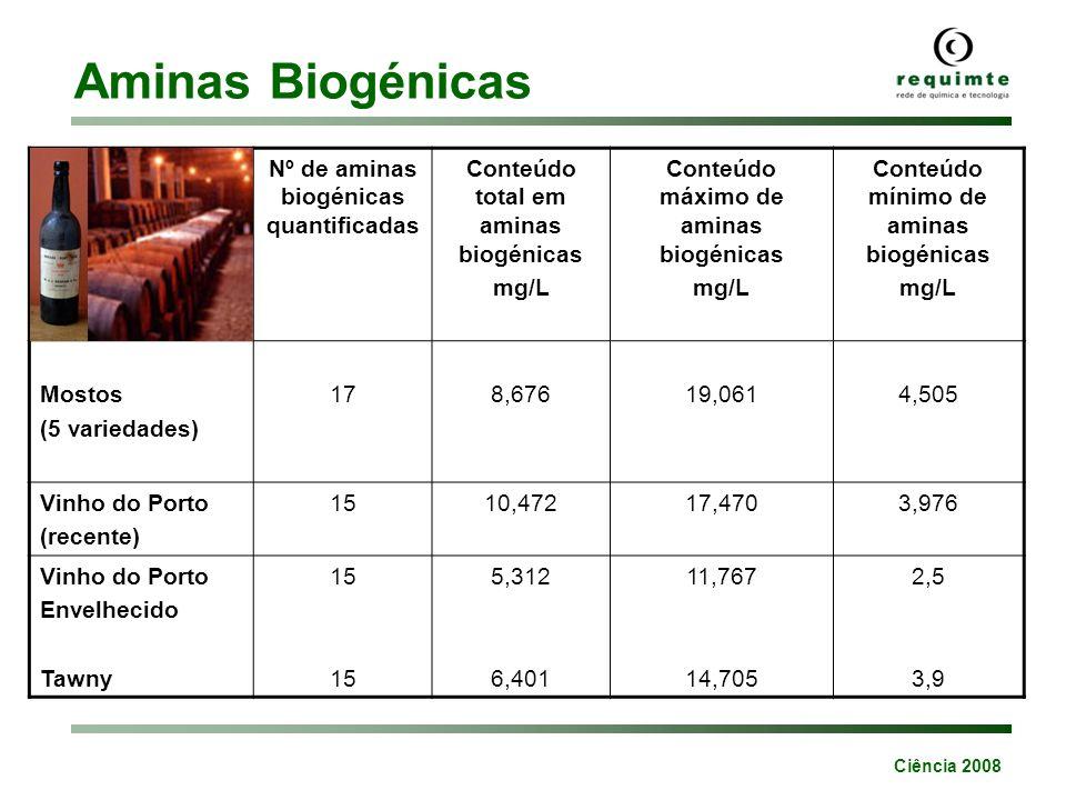 Aminas Biogénicas Nº de aminas biogénicas quantificadas