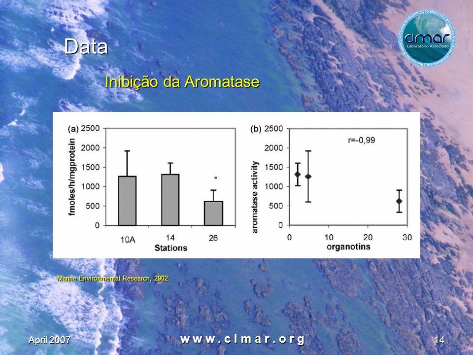 Data Inibição da Aromatase w w w . c i m a r . o r g April 2007