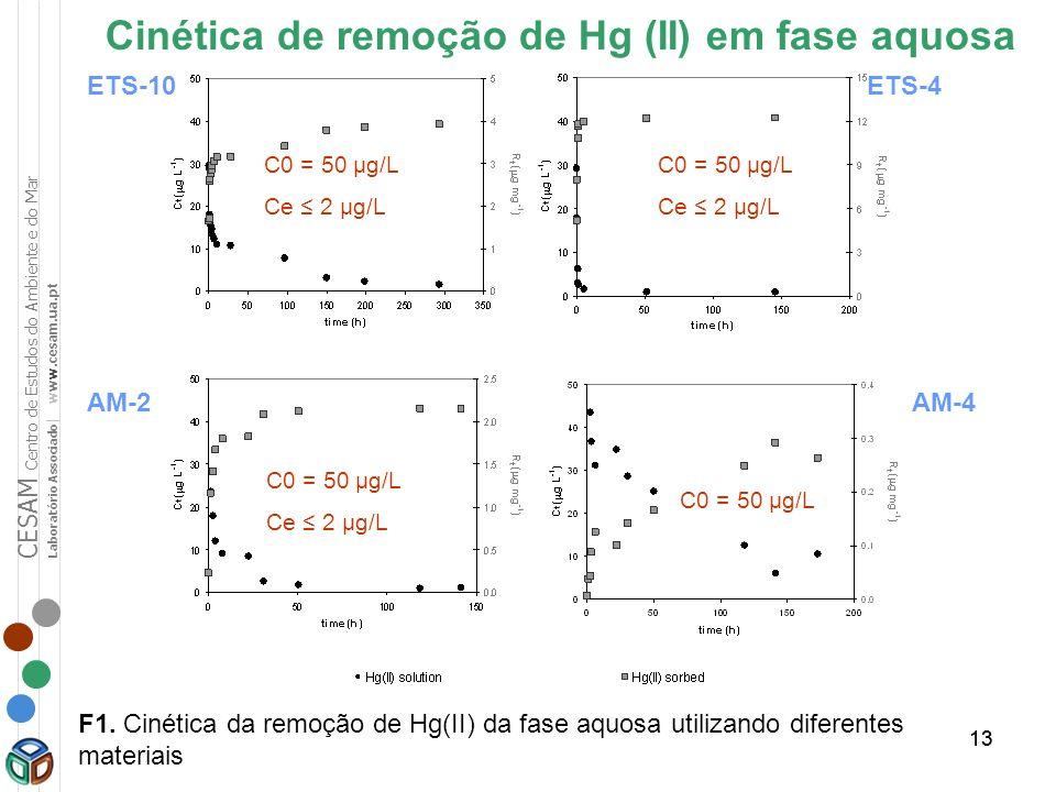 Cinética de remoção de Hg (II) em fase aquosa