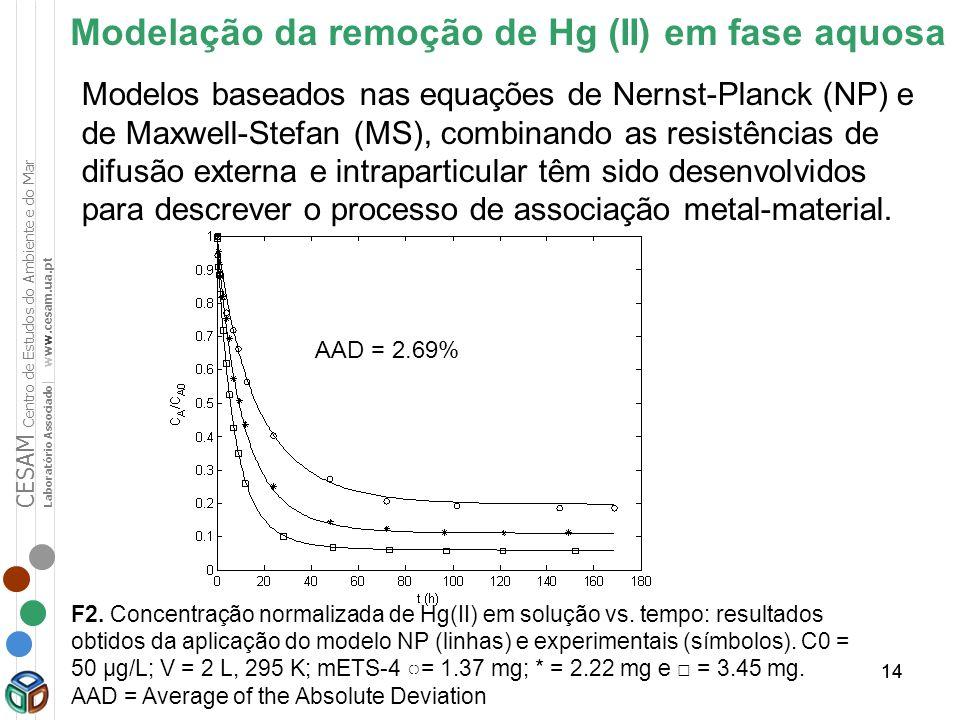 Modelação da remoção de Hg (II) em fase aquosa