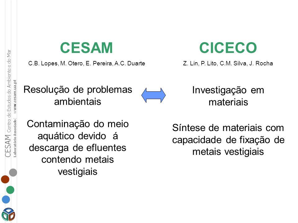 CESAM CICECO Resolução de problemas ambientais