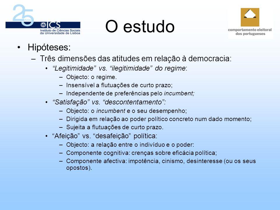 O estudo Hipóteses: Três dimensões das atitudes em relação à democracia: Legitimidade vs. ilegitimidade do regime: