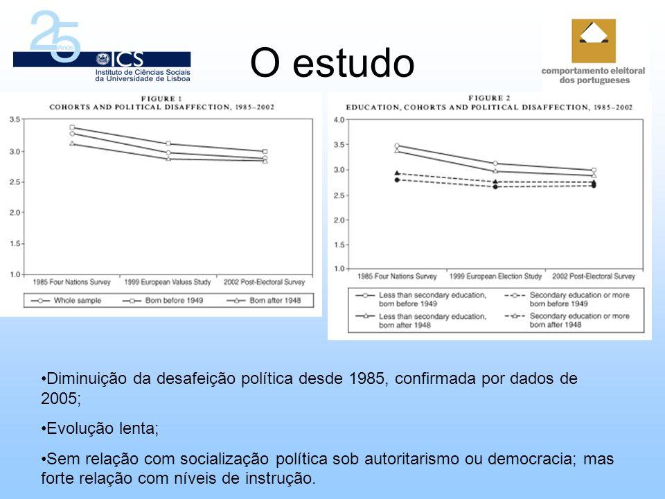O estudoDiminuição da desafeição política desde 1985, confirmada por dados de 2005; Evolução lenta;