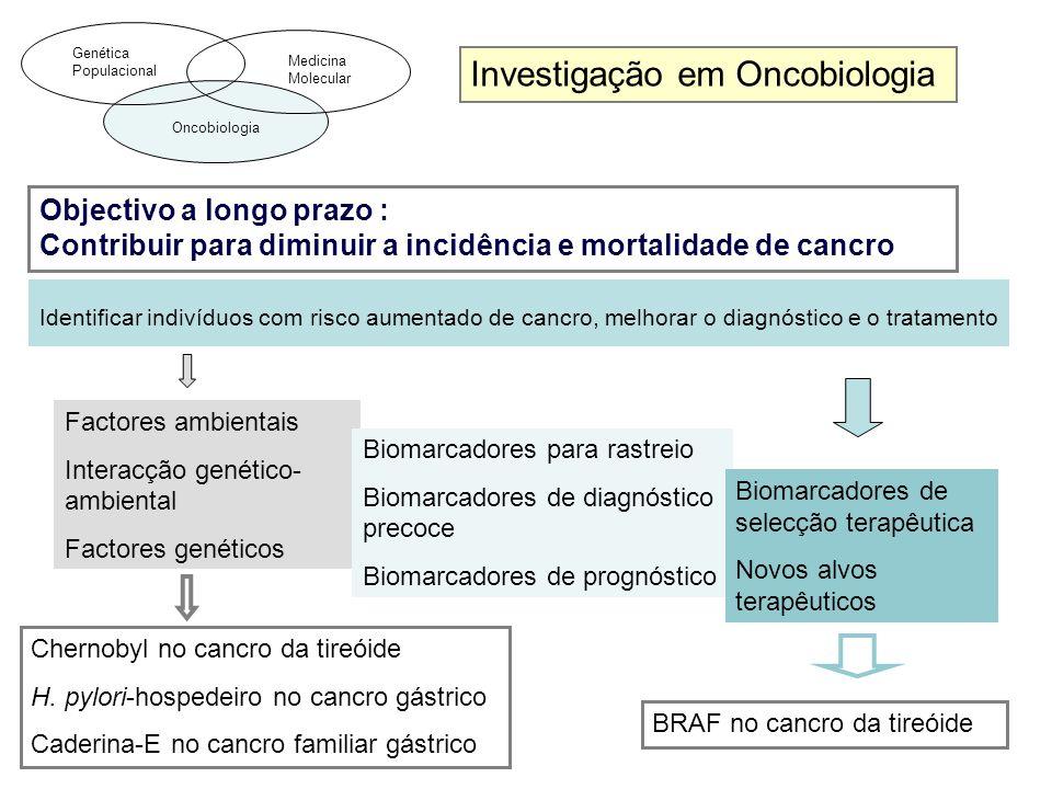 Investigação em Oncobiologia