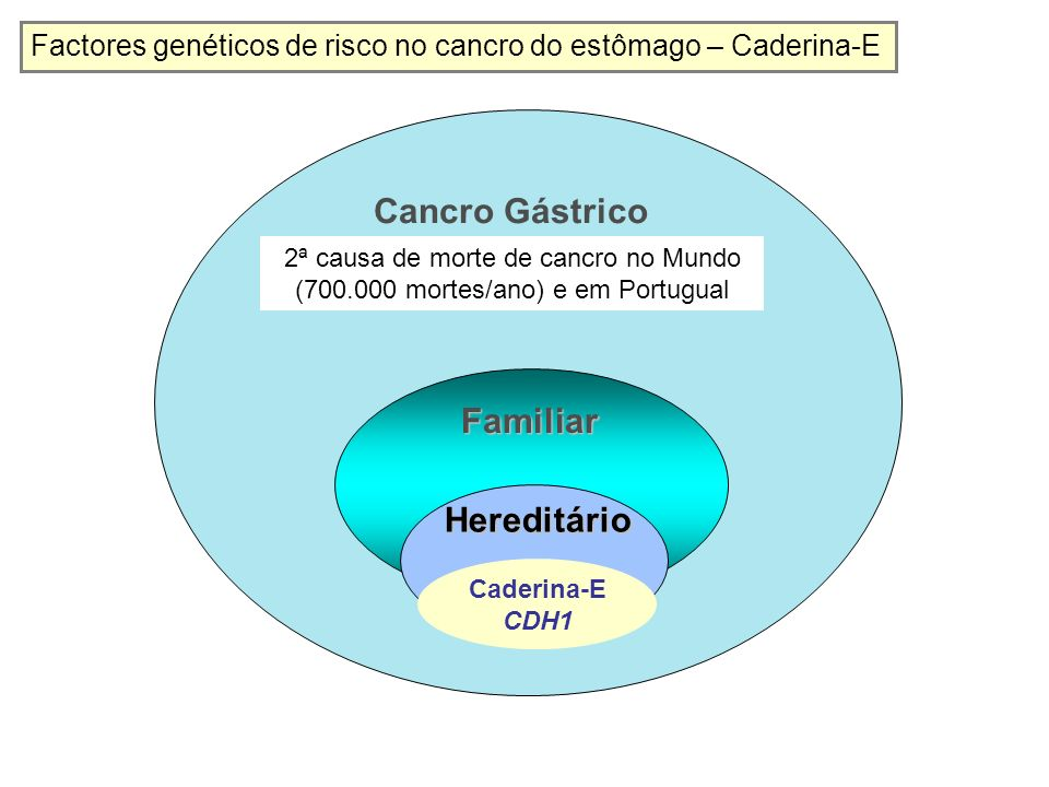 Cancro Gástrico Familiar Hereditário