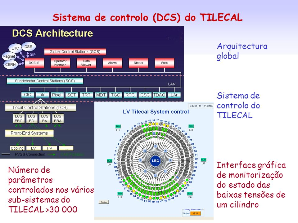 Sistema de controlo (DCS) do TILECAL