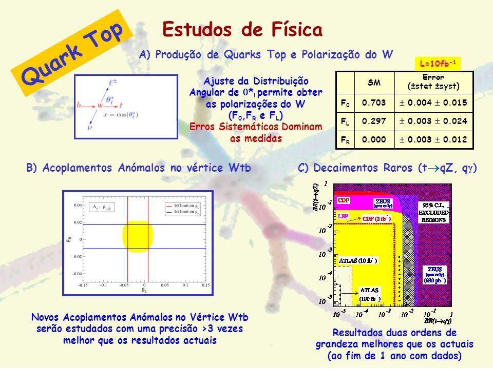 Quark Top Estudos de Física