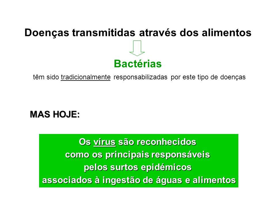 Doenças transmitidas através dos alimentos