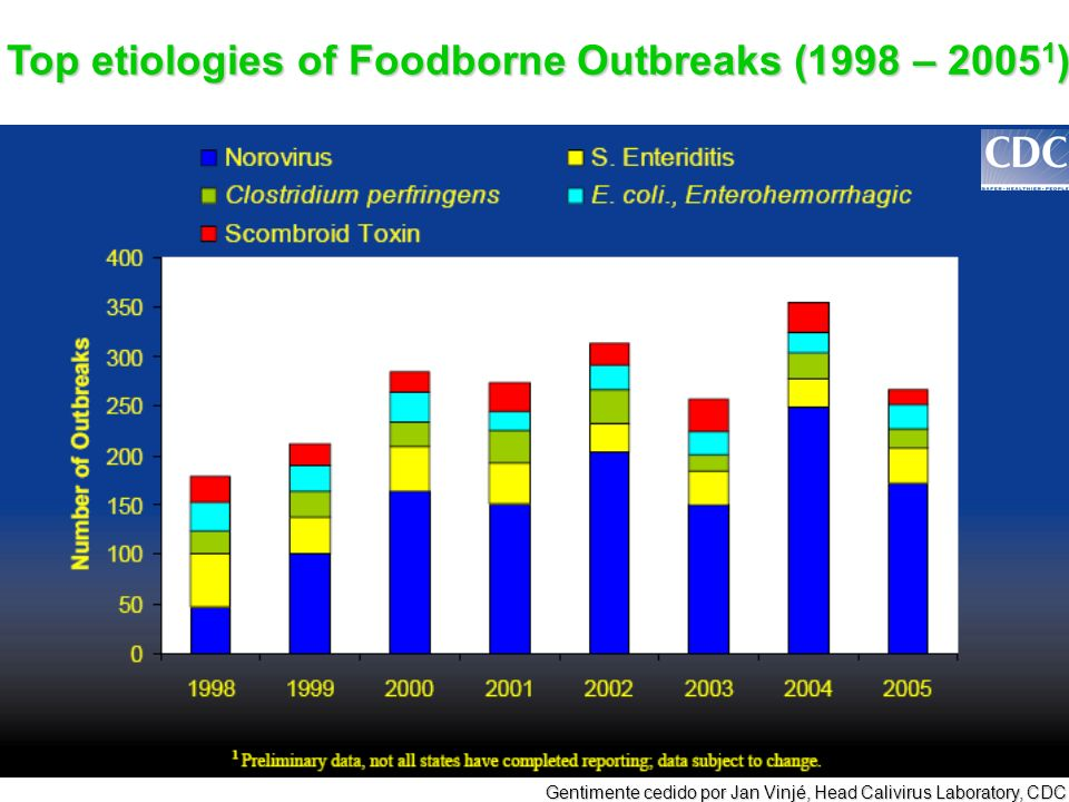 Top etiologies of Foodborne Outbreaks (1998 – 20051)