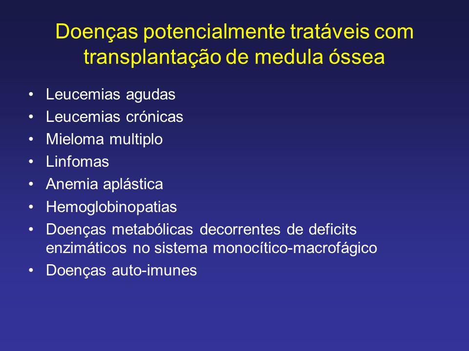 Doenças potencialmente tratáveis com transplantação de medula óssea