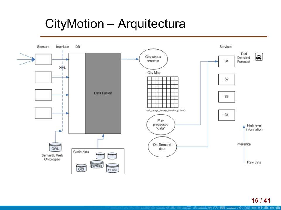 CityMotion – Arquitectura