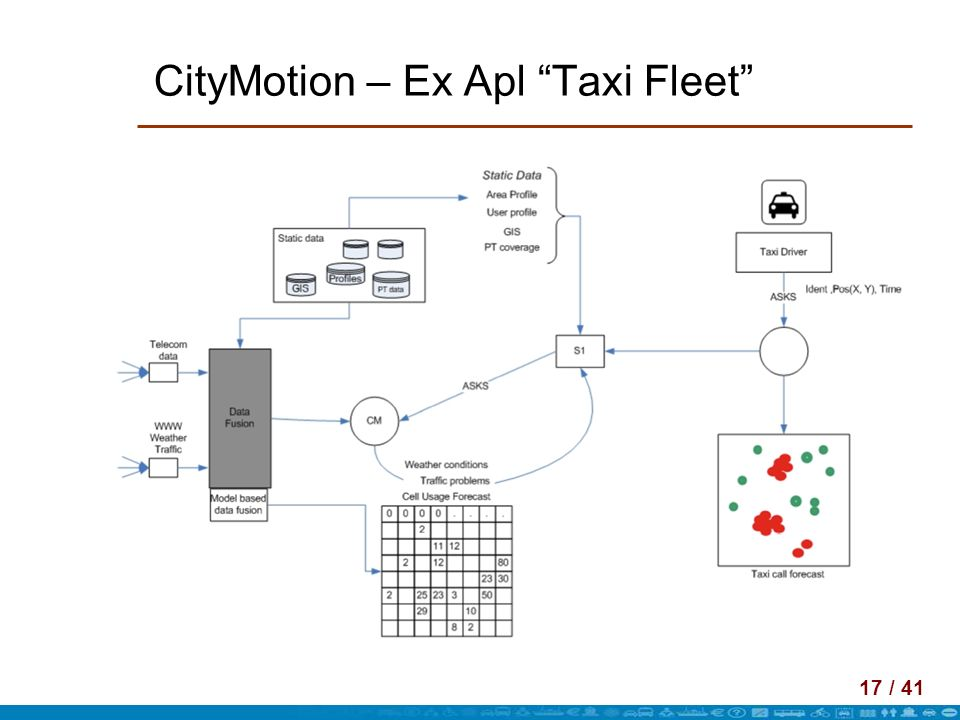 CityMotion – Ex Apl Taxi Fleet