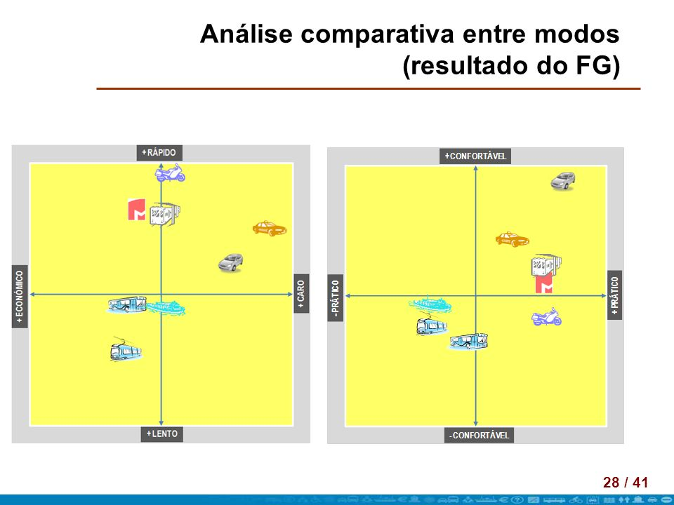 Análise comparativa entre modos (resultado do FG)