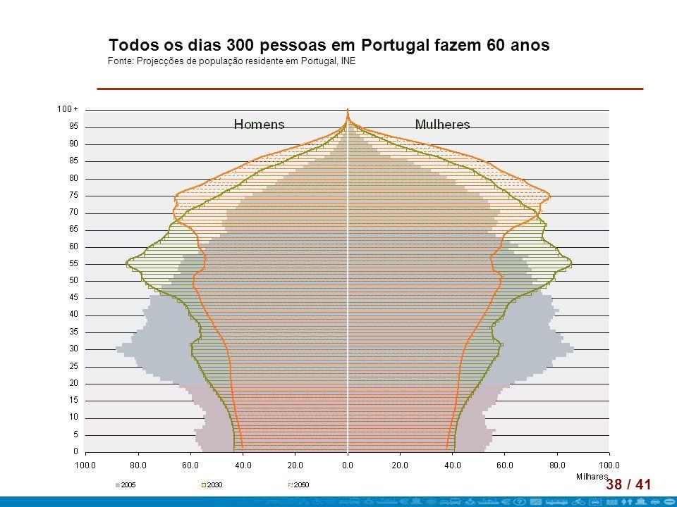 Todos os dias 300 pessoas em Portugal fazem 60 anos Fonte: Projecções de população residente em Portugal, INE
