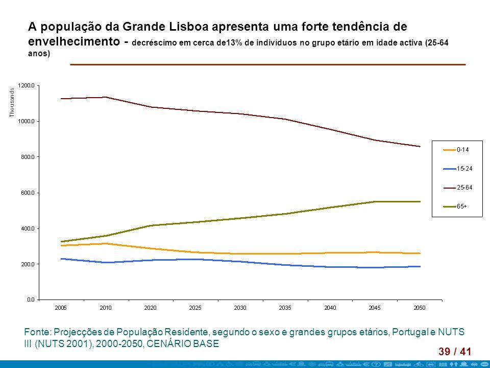 A população da Grande Lisboa apresenta uma forte tendência de envelhecimento - decréscimo em cerca de13% de indivíduos no grupo etário em idade activa (25-64 anos)