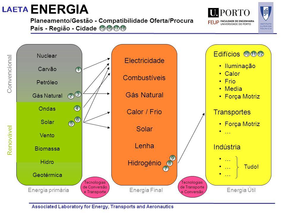 ENERGIA Edifícios Electricidade Combustíveis Gás Natural Transportes