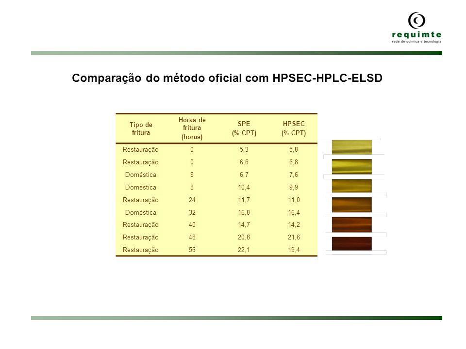 Comparação do método oficial com HPSEC-HPLC-ELSD