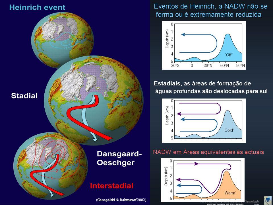 Eventos de Heinrich, a NADW não se forma ou é extremamente reduzida