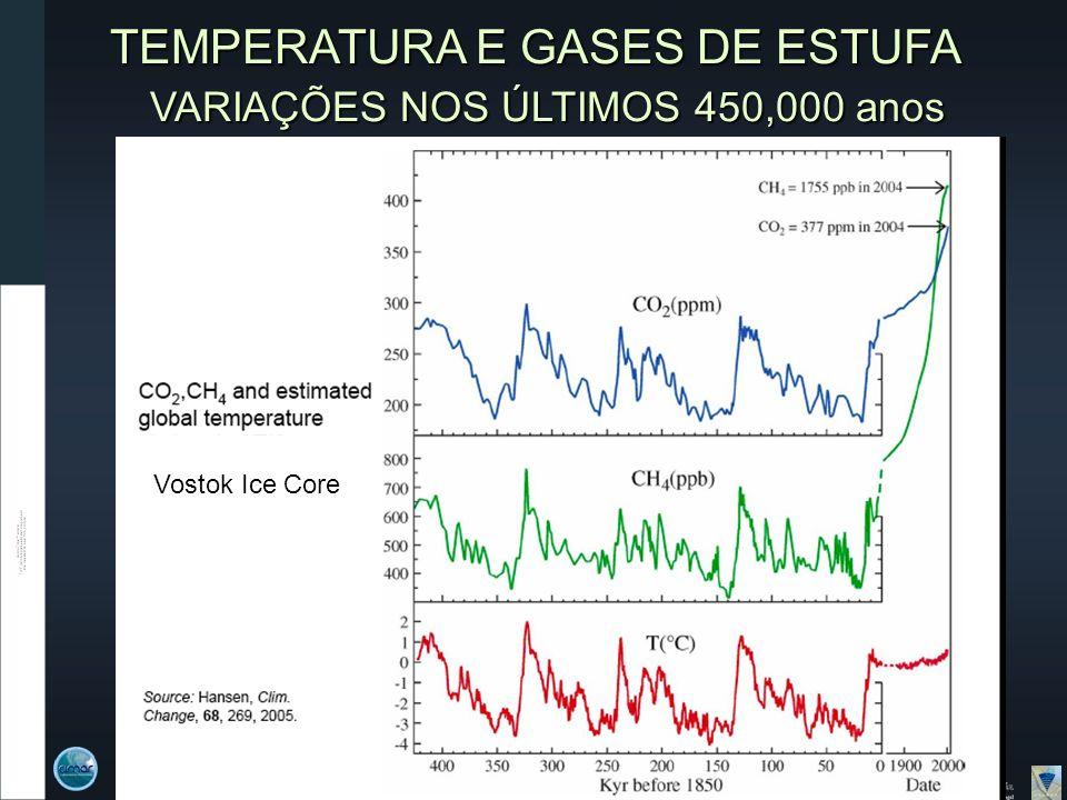 TEMPERATURA E GASES DE ESTUFA VARIAÇÕES NOS ÚLTIMOS 450,000 anos