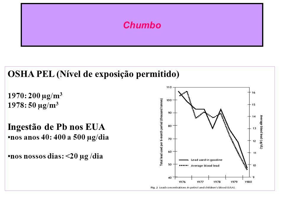 OSHA PEL (Nível de exposição permitido)