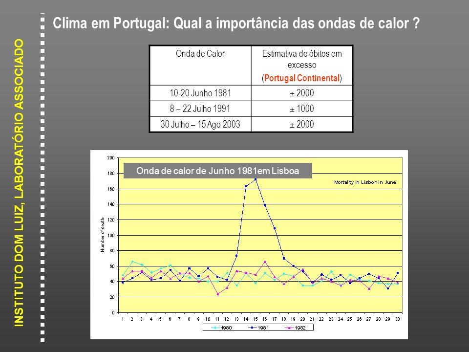Clima em Portugal: Qual a importância das ondas de calor
