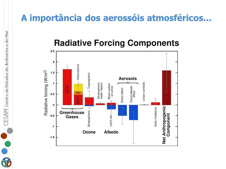 A importância dos aerossóis atmosféricos...