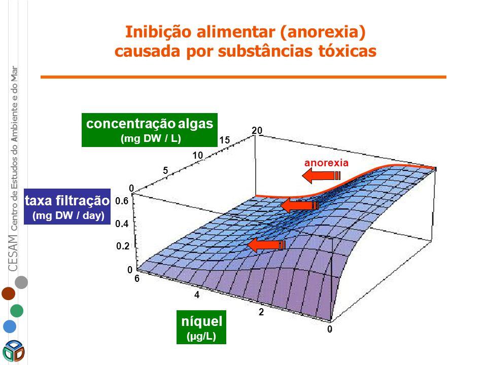 Inibição alimentar (anorexia) causada por substâncias tóxicas