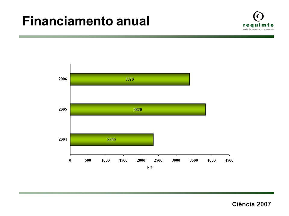 Financiamento anual Ciência 2007