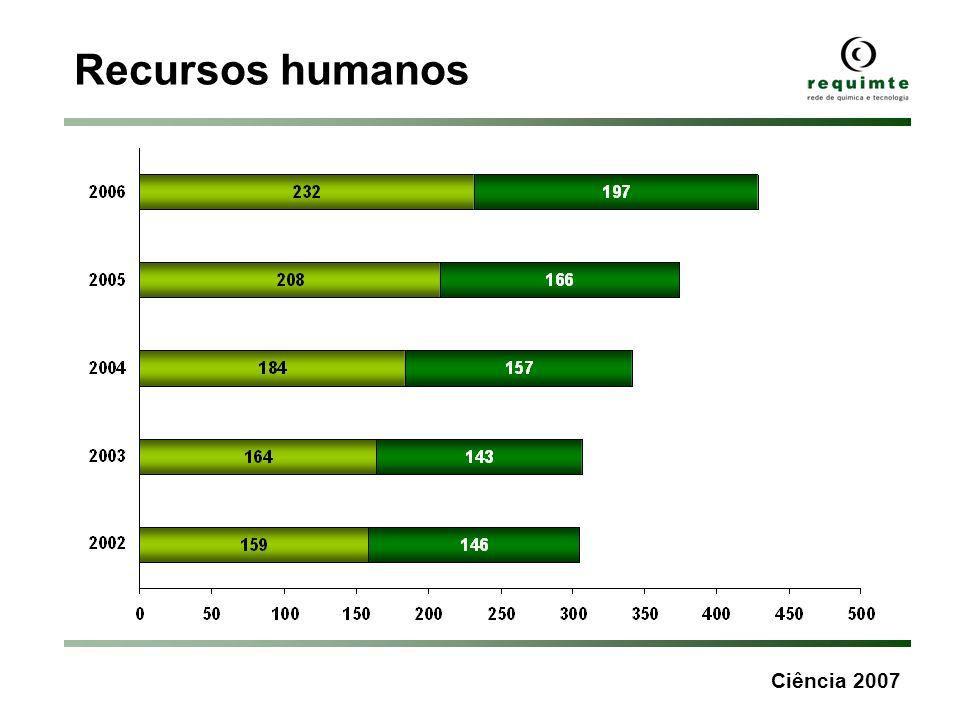 Recursos humanos Ciência 2007