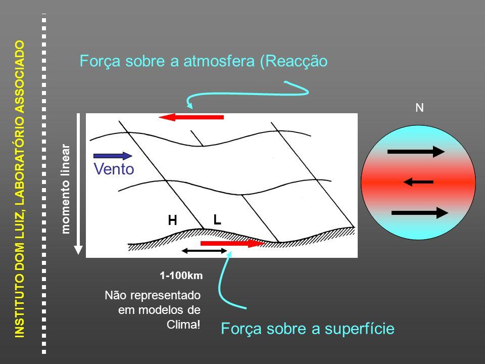 Força sobre a atmosfera (Reacção