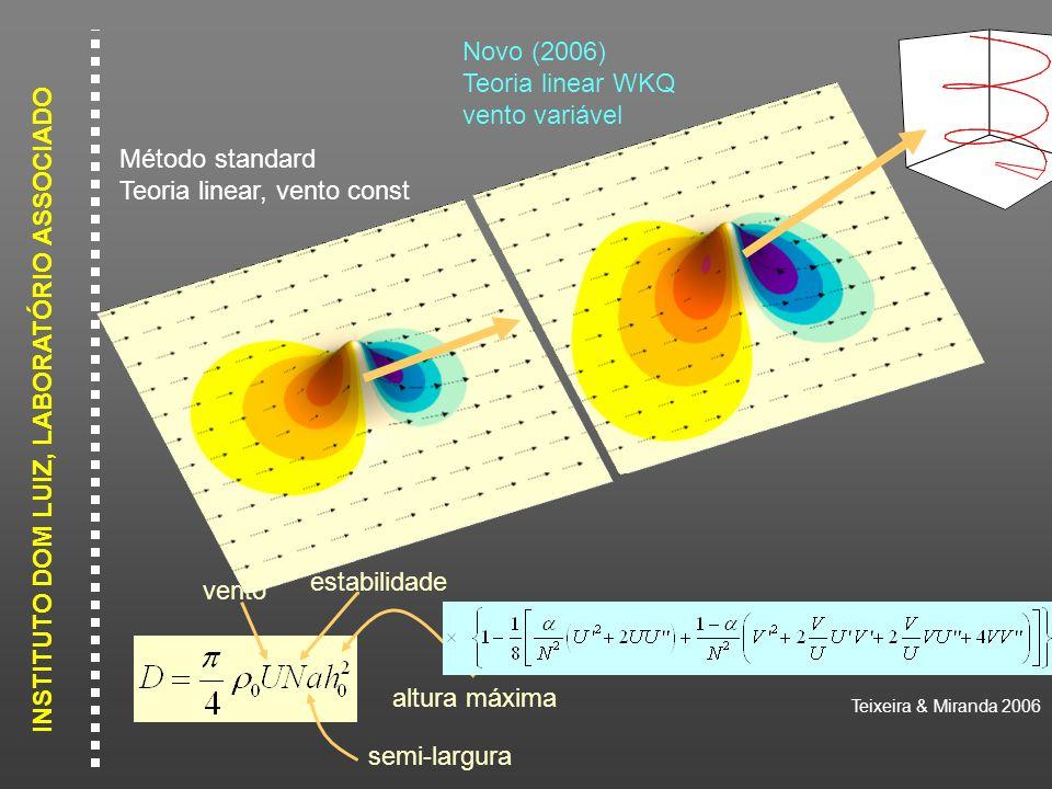 Teixeira & Miranda 2006 Novo (2006) Teoria linear WKQ. vento variável. vento. estabilidade. semi-largura.