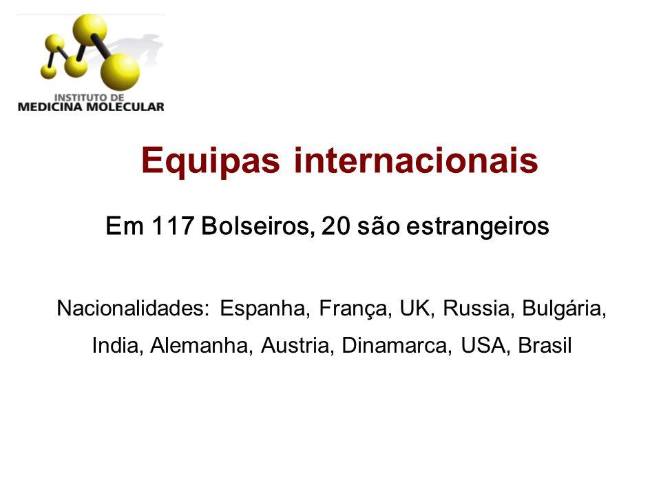 Equipas internacionais Em 117 Bolseiros, 20 são estrangeiros