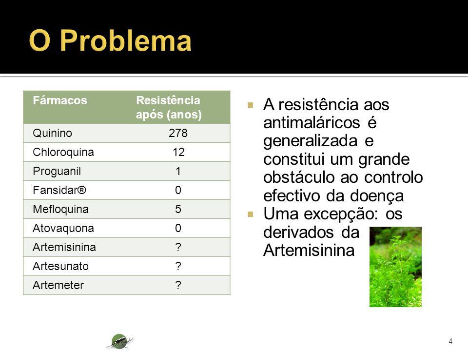 O Problema Fármacos. Resistência após (anos) Quinino. 278. Chloroquina. 12. Proguanil. 1. Fansidar®