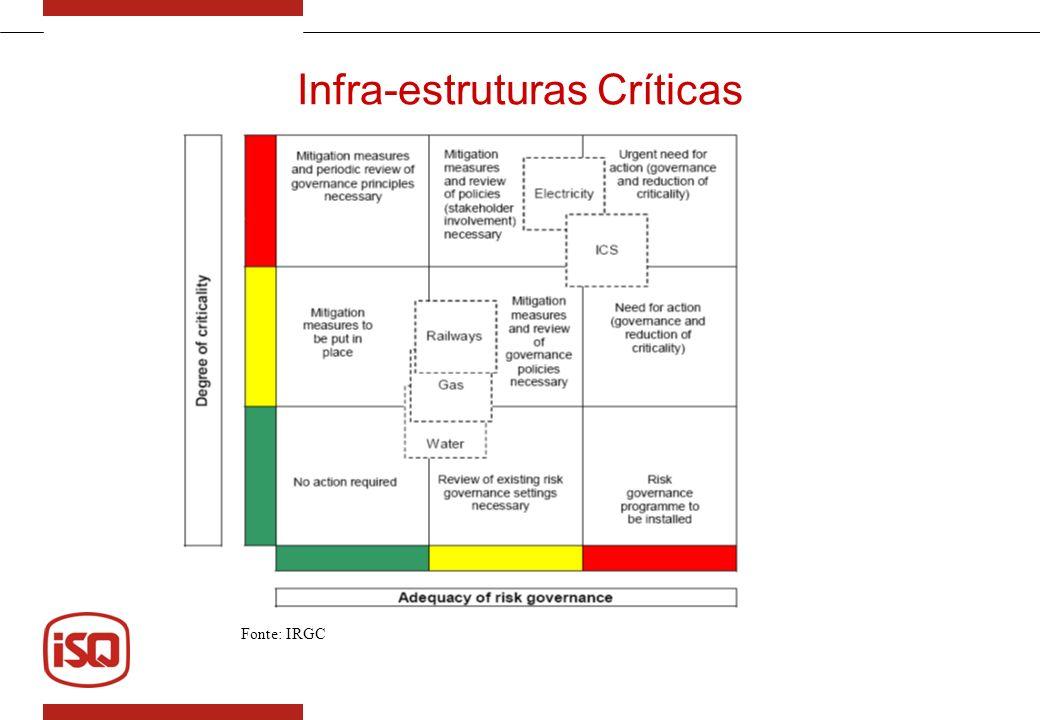 Infra-estruturas Críticas