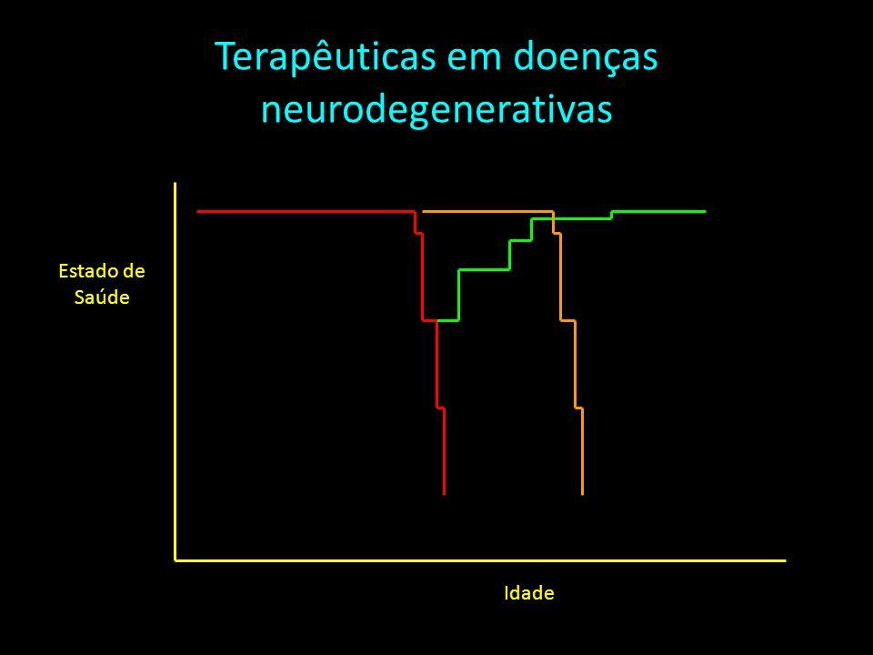 Terapêuticas em doenças neurodegenerativas